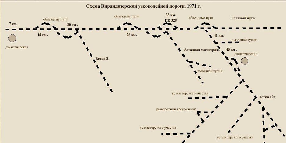 железной дороги, 1971 год